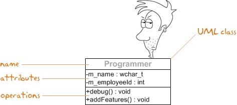UML_class_compartments