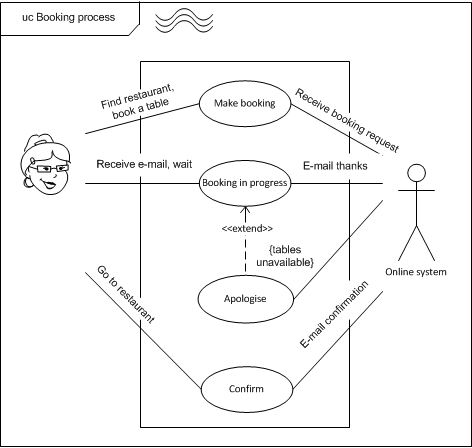 Uml use case diagram sea level improved booking diadrawdiadraw uml use case diagram sea level improved booking ccuart Image collections